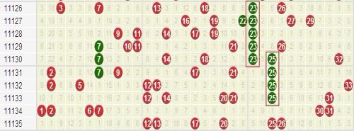 红球23连出5期最闪耀