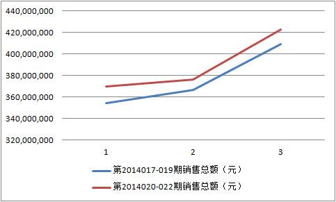 双色球近两周销量对比图