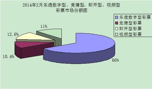 2014年2月各彩种市场份额图