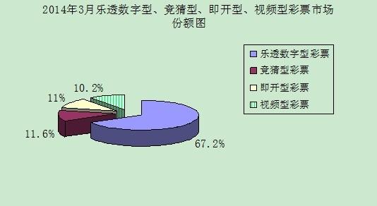 2014年3月乐透数字型、竞猜型、即开型、视频型彩票市场份额图