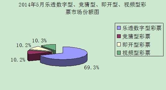 2014年5月乐透数字型、竞猜型、即开型、视频型彩票市场份额图