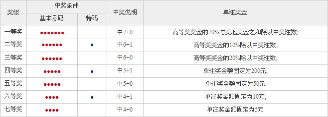 七乐彩奖等表