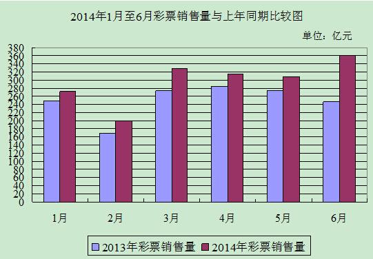 2014年1月至6月彩票销量与上年同期比较图