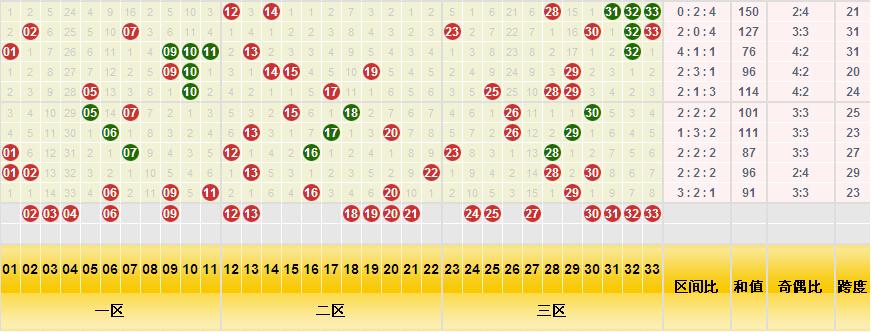 双色球红球三分区分布图